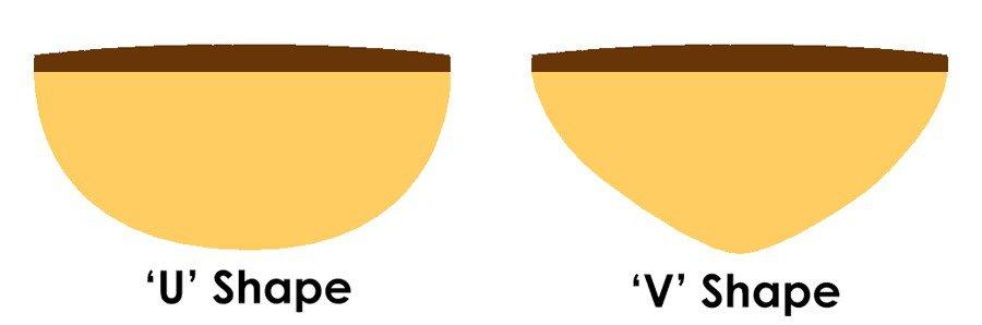 U shape or V shape guitar neck